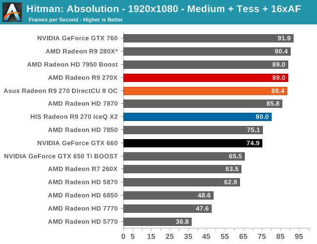 Hitman: Absolution - The AMD Radeon R9 270X & R9 270 Review