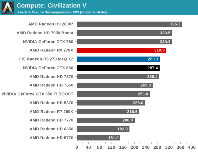 Compute - The AMD Radeon R9 270X & R9 270 Review: Feat  Asus & HIS