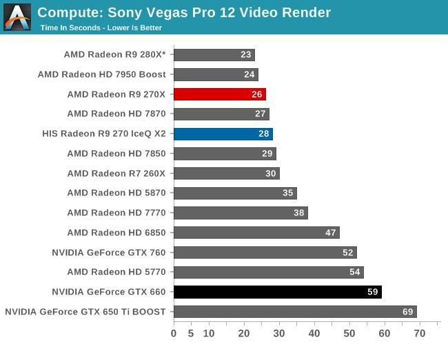 Compute: Sony Vegas Pro 12 Video Render