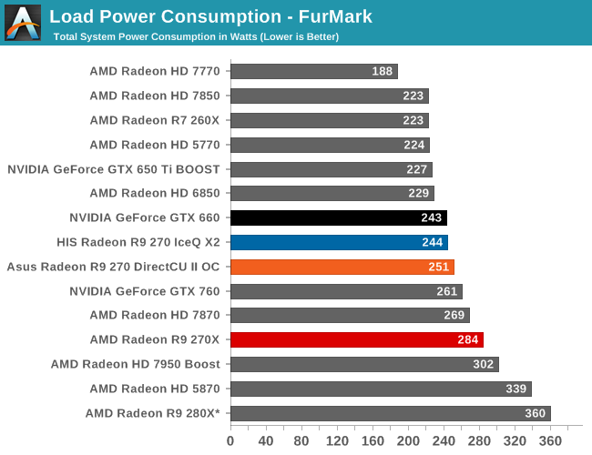 Power, Temperature, & Noise - The AMD Radeon R9 270X & R9 270 Review