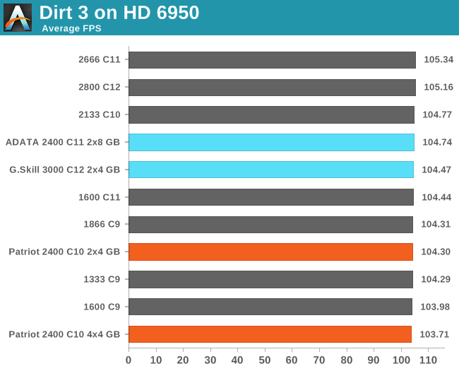 Dirt 3 on HD 6950