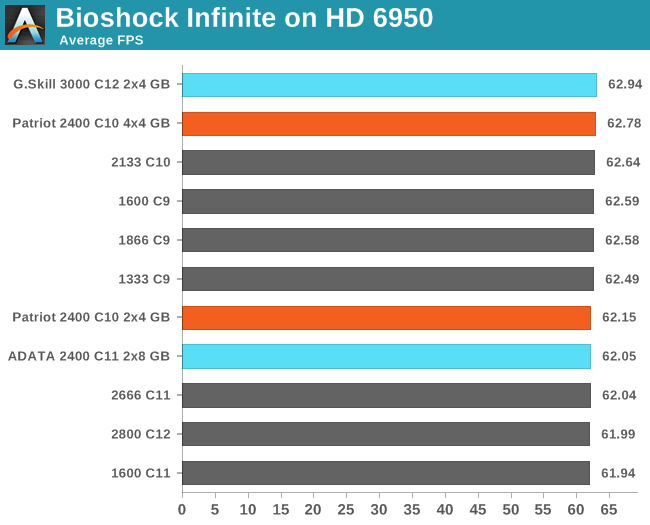 Bioshock Infinite on HD 6950
