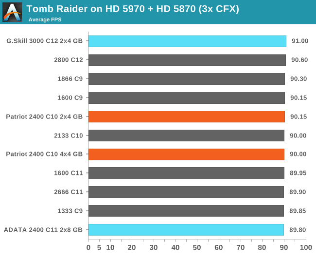 Tomb Raider on HD 5970 + HD 5870 (3x CFX)
