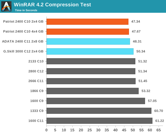 WinRAR 4.2 Compression Test