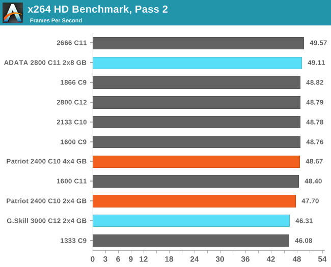 x264 HD Benchmark, Pass 2