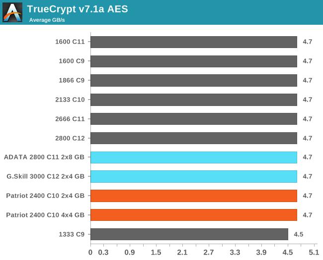 TrueCrypt v7.1a AES