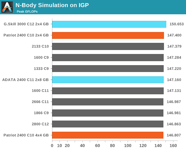 N-Body Simulation on IGP