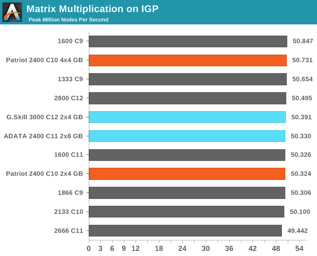Matrix Multiplication on IGP