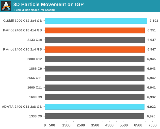 3D Particle Movement on IGP