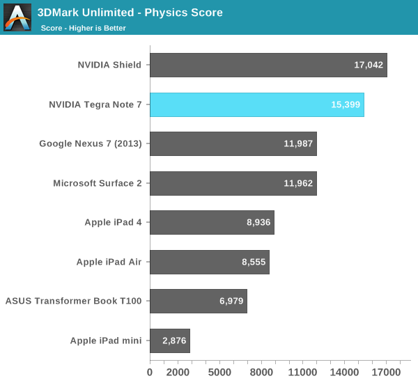 3DMark Unlimited - Physics Score