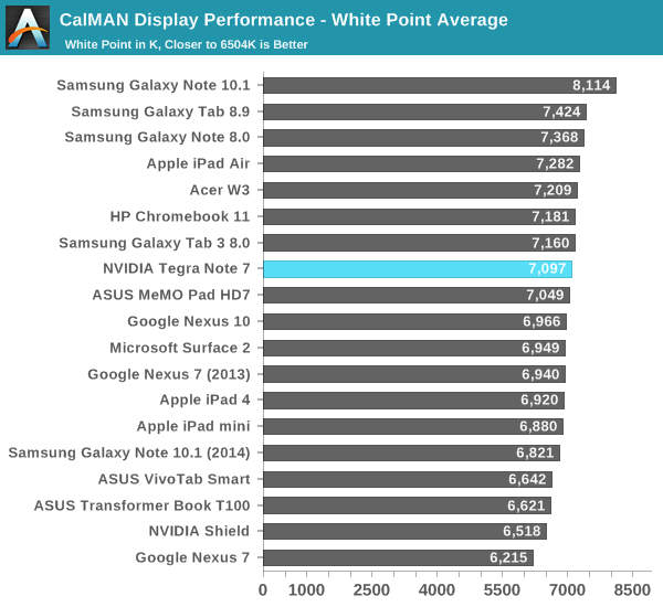 CalMAN Display Performance - White Point Average
