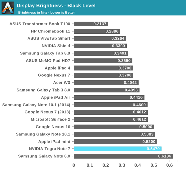 Display Brightness - Black Level