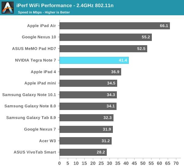 iPerf WiFi Performance - 2.4GHz 802.11n