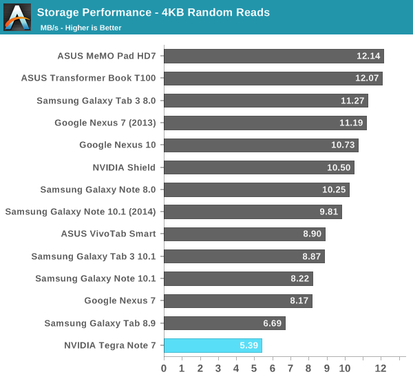 Storage Performance - 4KB Random Reads