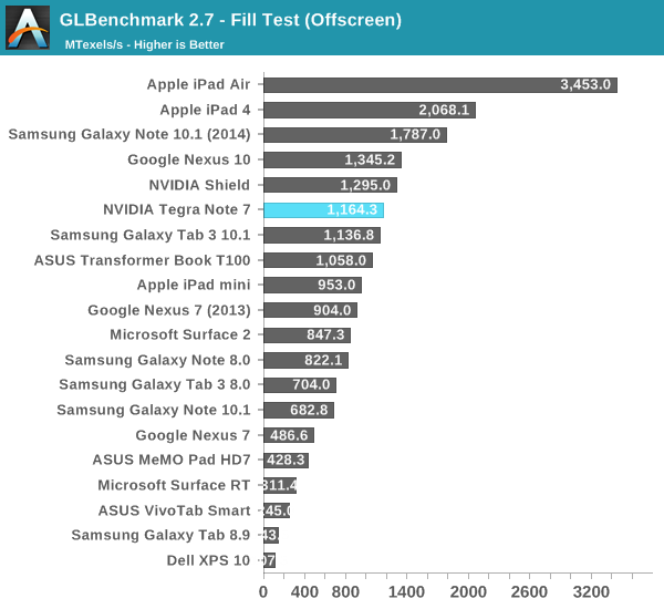 GLBenchmark 2.7 - Fill Test (Offscreen)