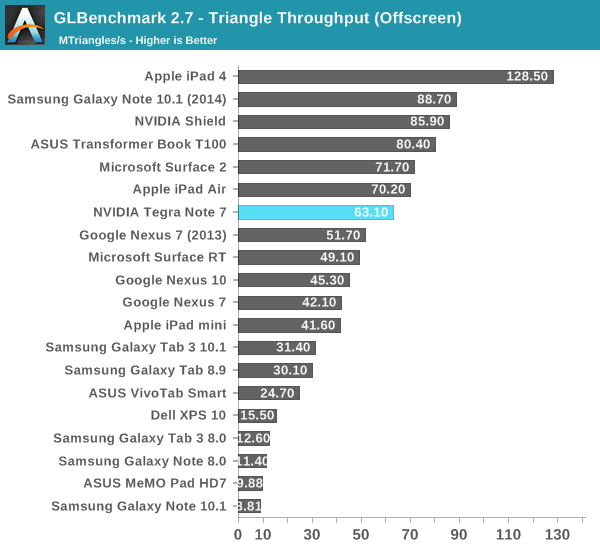 GLBenchmark 2.7 - Triangle Throughput (Offscreen)