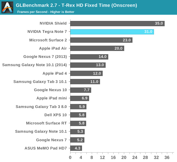 GLBenchmark 2.7 - T-Rex HD Fixed Time (Onscreen)