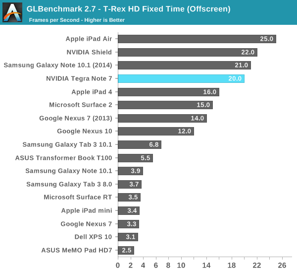 GLBenchmark 2.7 - T-Rex HD Fixed Time (Offscreen)