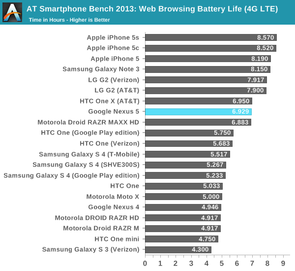 AT Smartphone Bench 2013: Web Browsing Battery Life (4G LTE)