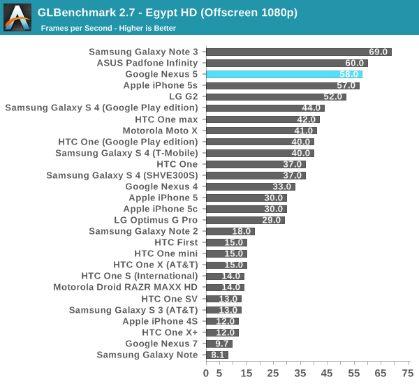 GLBenchmark 2.7 - Egypt HD (Offscreen 1080p)