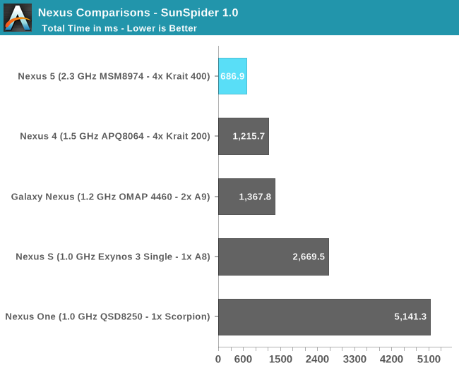 Nexus Comparisons - SunSpider 1.0