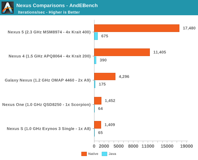 Nexus Comparisons - AndEBench