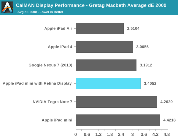 CalMAN Display Performance - Gretag Macbeth Average dE 2000