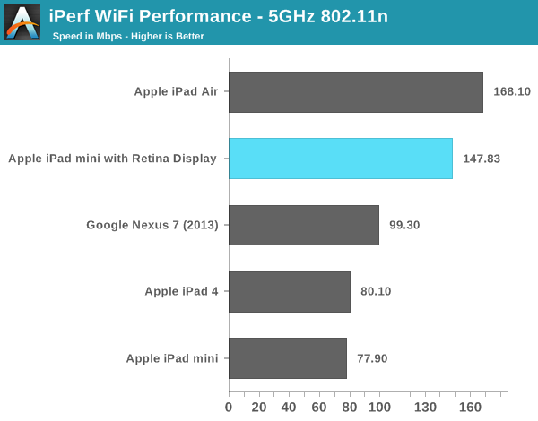 iPerf WiFi Performance - 5GHz 802.11n