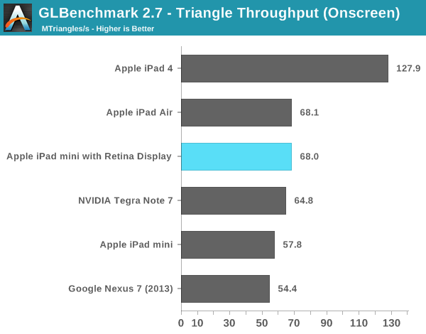 GLBenchmark 2.7 - Triangle Throughput (Onscreen)