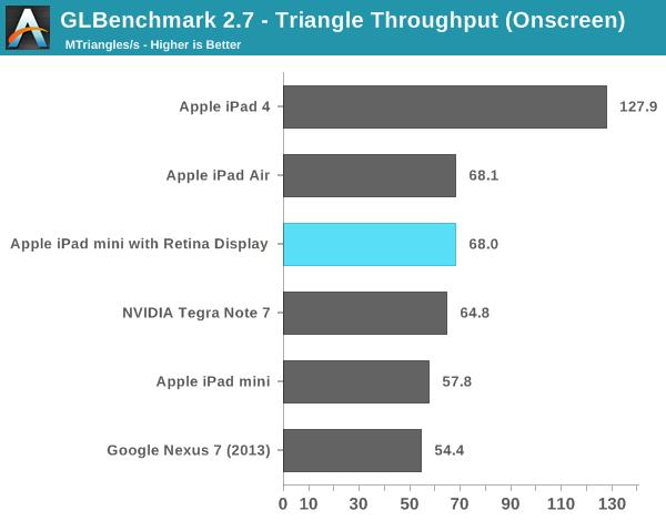 GLBenchmark 2.7 - Triangle Throughput (Onscreen)