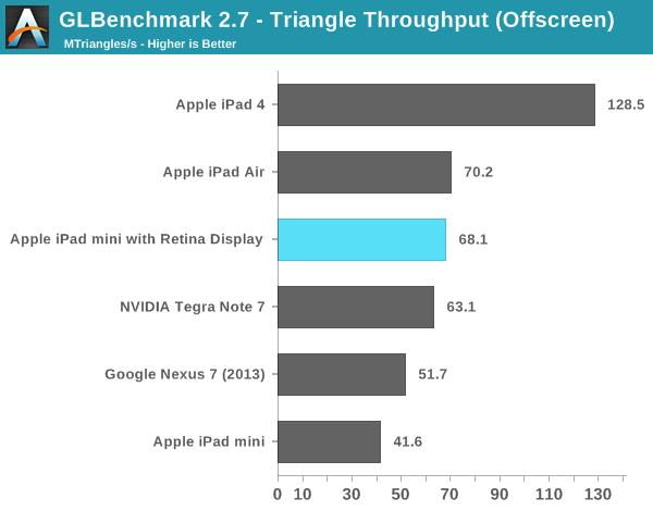 GLBenchmark 2.7 - Triangle Throughput (Offscreen)