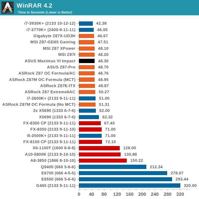 WinRAR 4.2