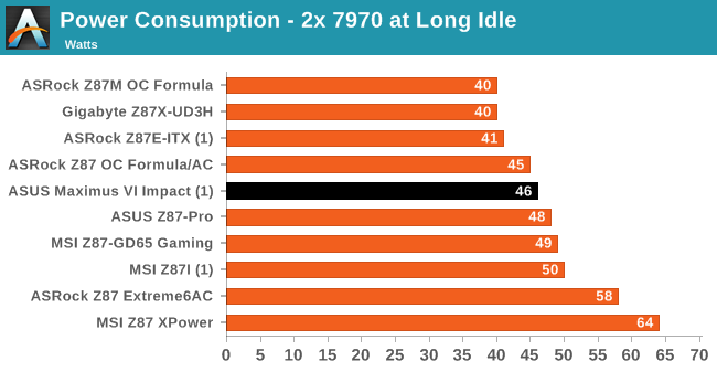 Power Consumption - 2x 7970 at Long Idle