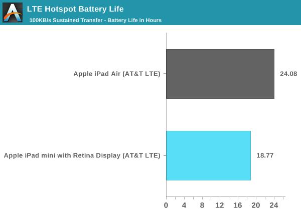 LTE Hotspot Battery Life
