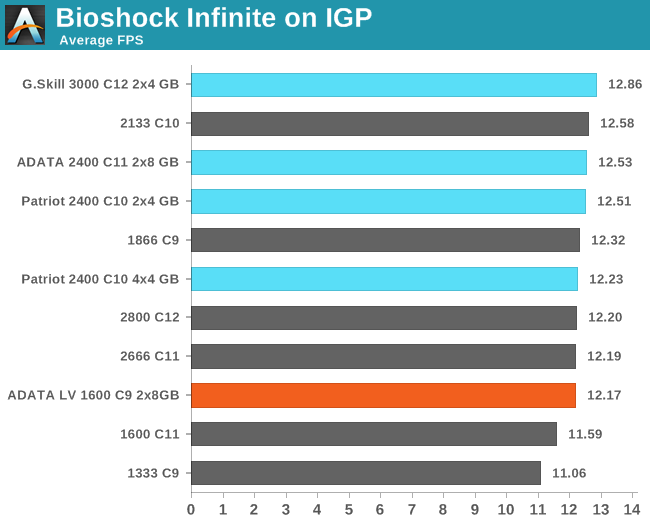 Bioshock Infinite on IGP