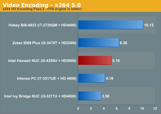 Video Encoding - x264 5.0