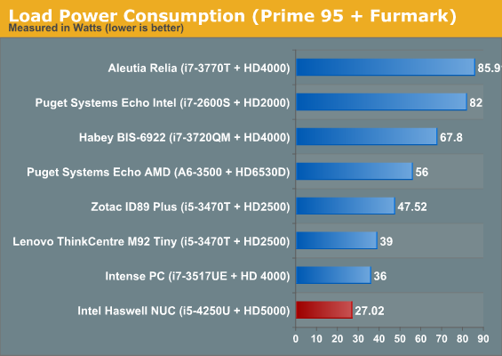 Load Power Consumption (Prime 95 + Furmark)