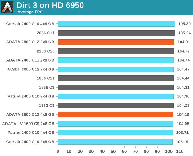 Dirt 3 on HD 6950