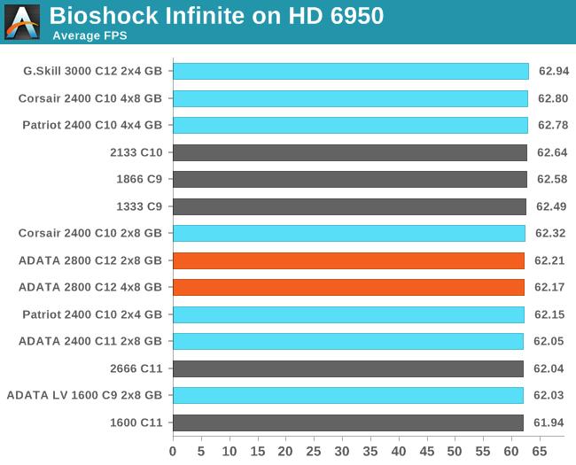 Bioshock Infinite on HD 6950