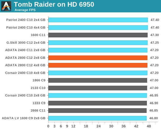 Tomb Raider on HD 6950