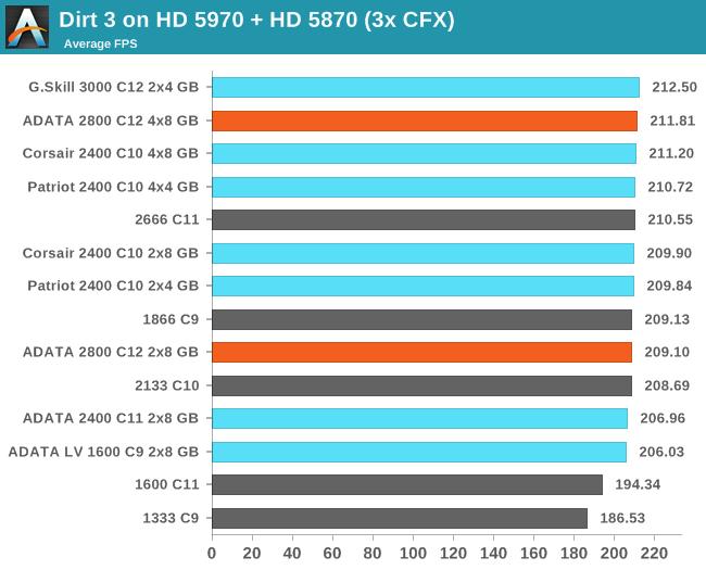 Dirt 3 on HD 5970 + HD 5870 (3x CFX)