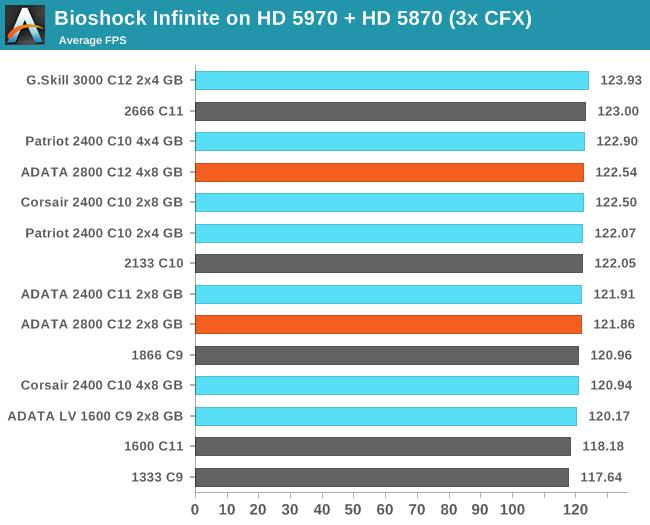 Bioshock Infinite on HD 5970 + HD 5870 (3x CFX)