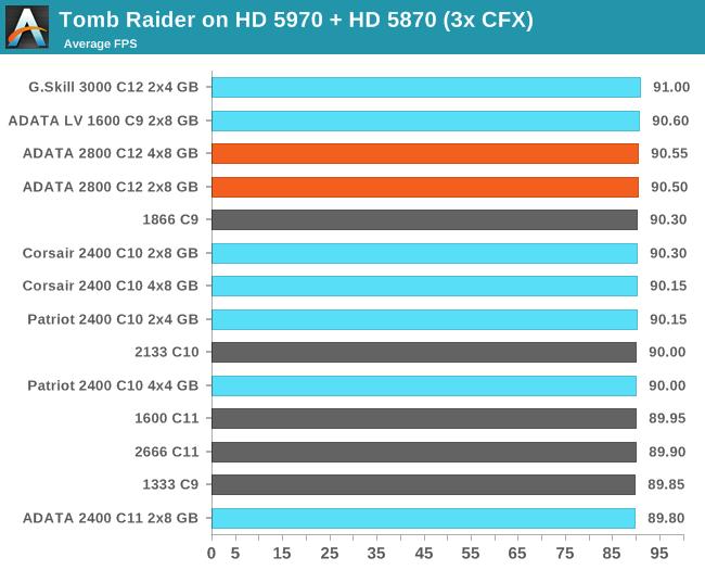 Tomb Raider on HD 5970 + HD 5870 (3x CFX)