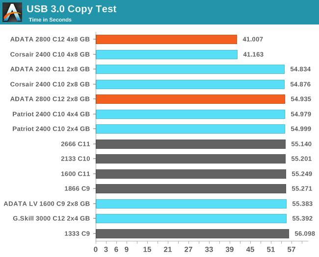USB 3.0 Copy Test