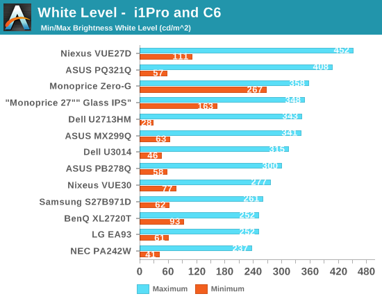 White Level -  i1Pro and C6