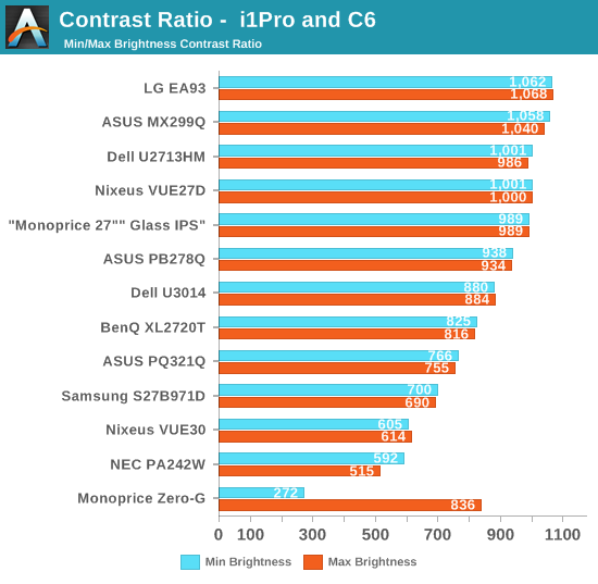 Contrast Ratio -  i1Pro and C6