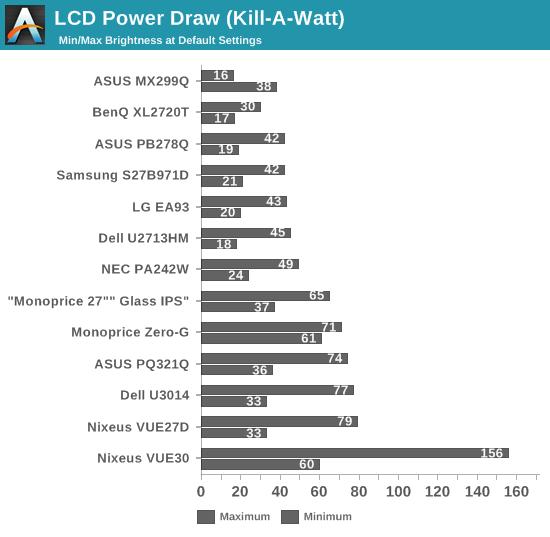 LCD Power Draw (Kill-A-Watt)