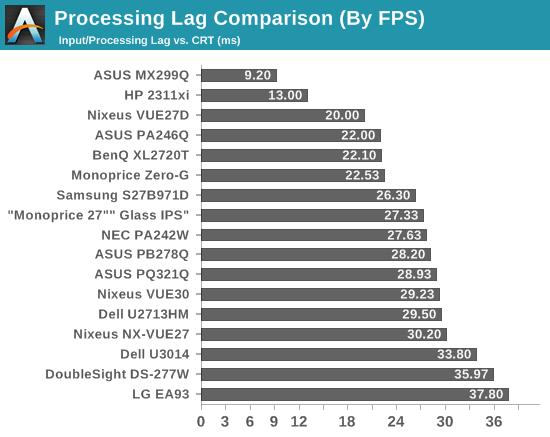 Processing Lag Comparison (By FPS)