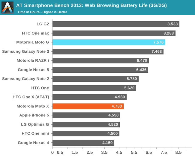 AT Smartphone Bench 2013: Web Browsing Battery Life (3G/2G)