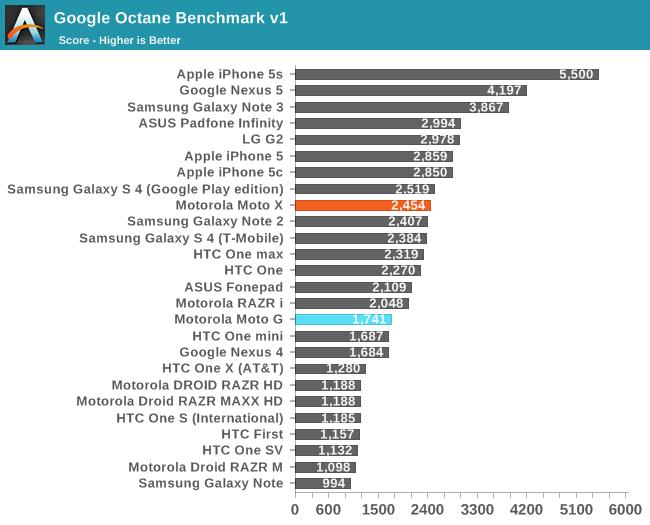 Google Octane Benchmark v1